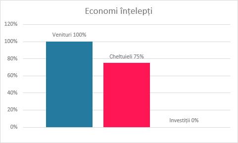 Economi înțelepți